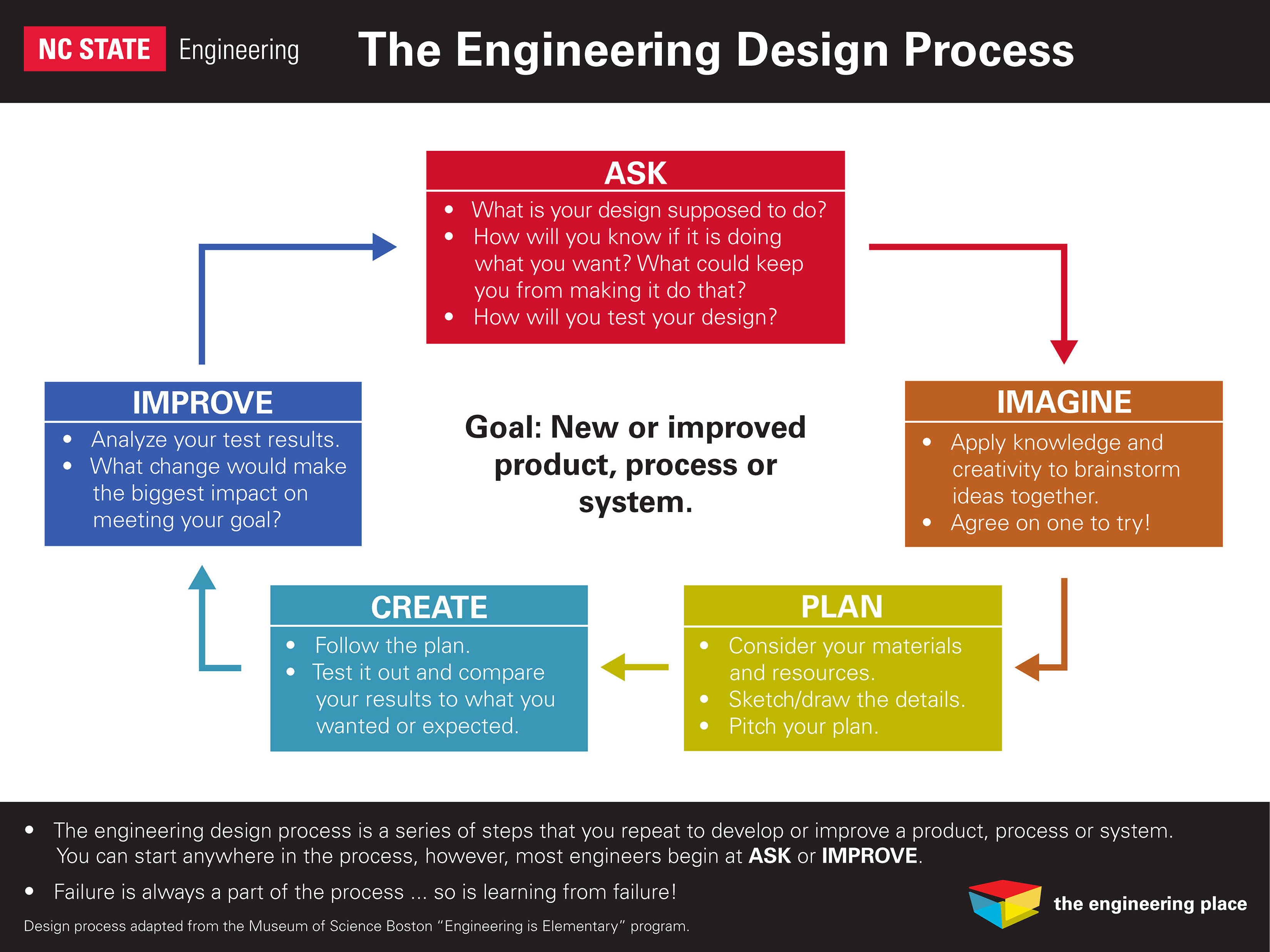 process engineering Business process reengineering involves the radical redesign of core business processes to achieve dramatic improvements in productivity, cycle times and quality.