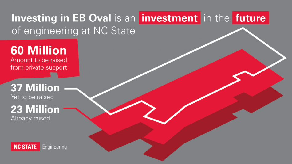 Graphic: investing in EB Oval is an investment in the future of engineering at NC State; 60M is amount to be raised from private support; 37M is yet to be raised; 23M has already been raised