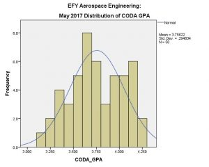 May 2017 Distribution of AE EFY CODA GPA