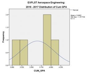 EXPLST AE CUM GPA
