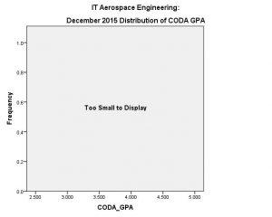 AE IT Dec 2015 CODA GPA