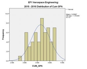 AE EFY 2015-16 Distribution of CUM GPA
