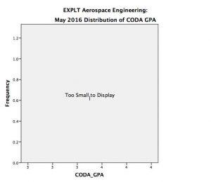AE EXPLT May 2016 CODA GPA - too small to display