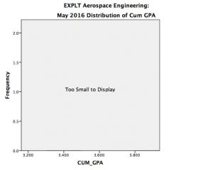 AE EXPLT May 2016 CUM GPA, Too small to display