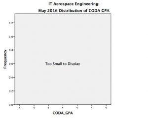 AE IT May 2016 CODA GPA, Too small to display