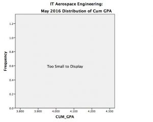 AE IT May 2016 CUM GPA, Too small to display