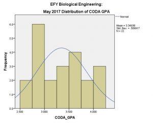 Chart: BE EFY Coda GPA May 2017
