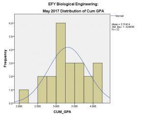 Chart: BE EFY Cum GPA May 2017