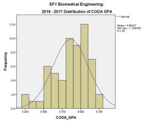 BME EFY Coda GPA 2016-17 (Overall)