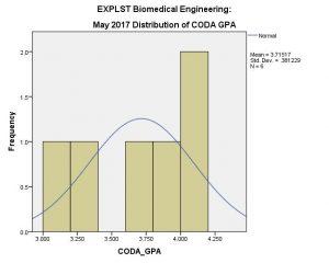 BME EXPLST CODA GPA May 2017