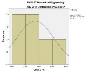 BME EXPLST Cum GPA May 2017