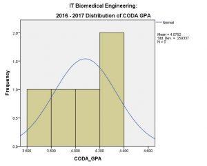 BME IT Coda GPA 2016-17 (Overall)