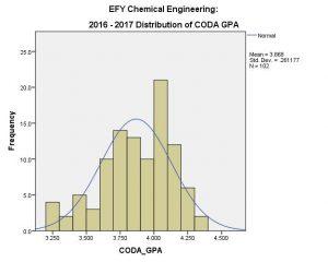 CHE EFY CODA GPA 2016-17 (overall)