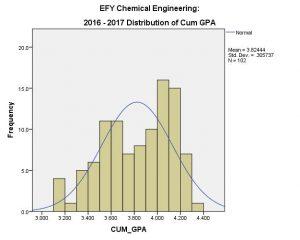 CHE EFY CUM GPA 2016-17 (overall)