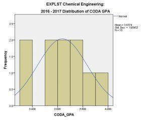 CHE EXPLST CODA GPA 2016-17 (overall)