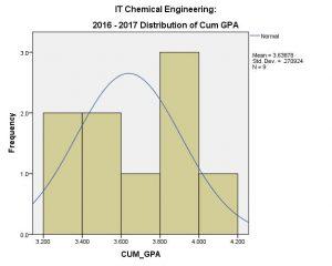 CHE IT CUM GPA 2016-17 (overall)