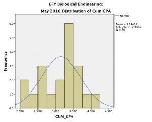 BAE EFY CUM GPA, May 2016