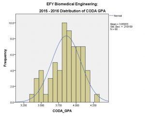 bme efy coda 2015-16 (overall)