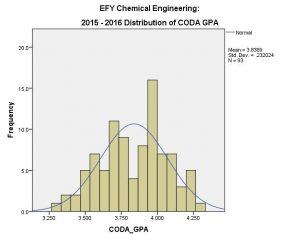 CHE EFY CODA 2015-16 (Overall)