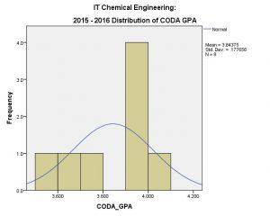 CHE IT CODA 2015-16 (Overall)
