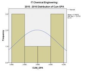 CHE IT CUM 2015-16 (Overall)