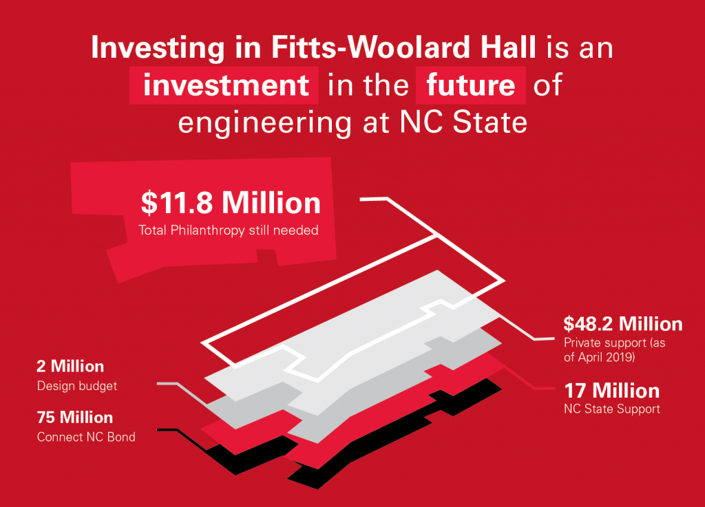 Fitts-Woolard Hall: $48.2 raised and $11.8M left to go