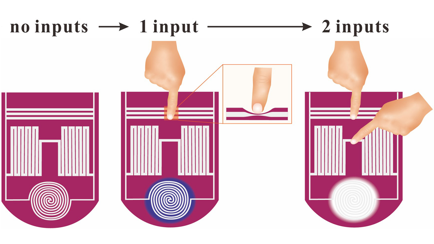 image shows material lighting up in different colors when touched by one hand versus two hands