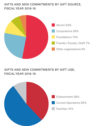 Fiscal Year 2018-19 Charts: Gifts and New Commitments by Gift Source-Alumni 53%, Corporations 25%, Foundations 10%, Friends/Faculty/Staff 7%, Other organizations 5%; Gift Use-Endowments 38%, Current Operations 52%, Facilities 10%