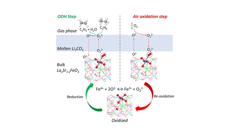 diagram of ethylene production process