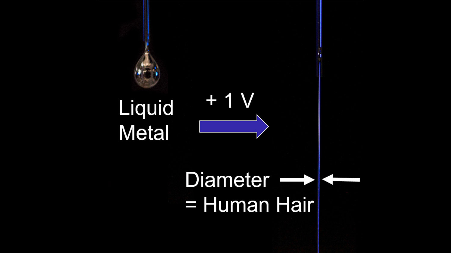 A droplet of liquid metal turns to a stream of liquid metal when a small voltage is applied.