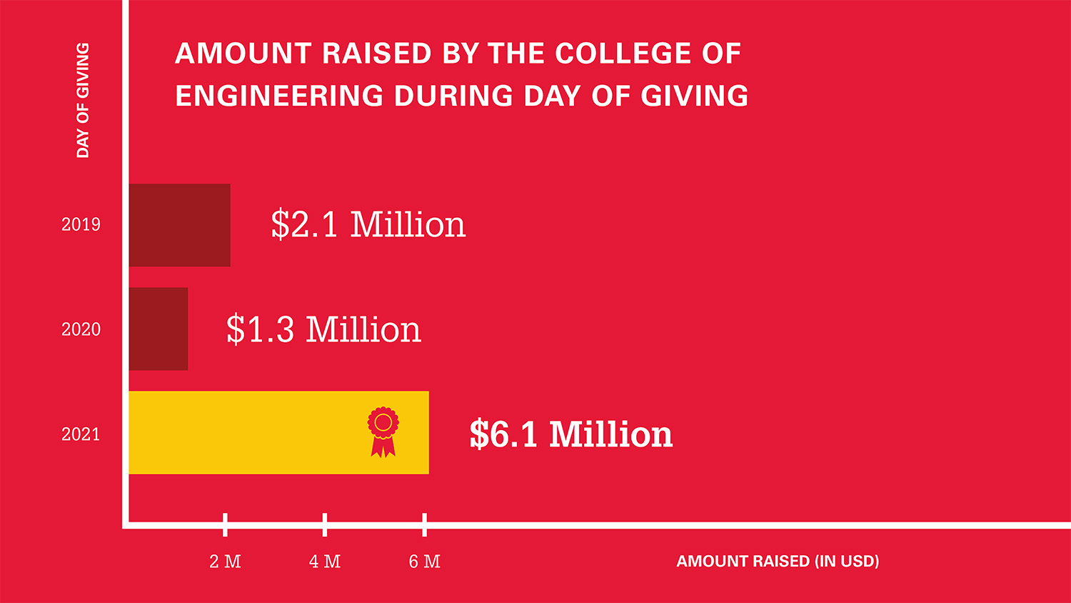 bar graph showing three years' of College of Engineering Day of Giving results