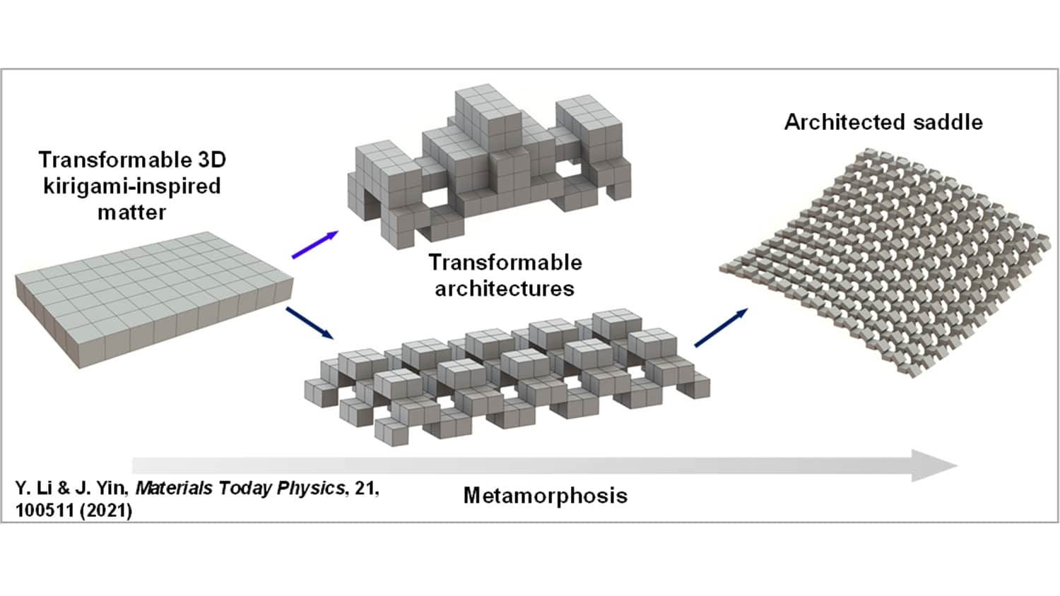 Photo shows four different structures: a rectangle made up of many small cubes, which can turn into two different complex structures, one of which can turn into a large structure with cubes joined at the corners, with gaps between them.